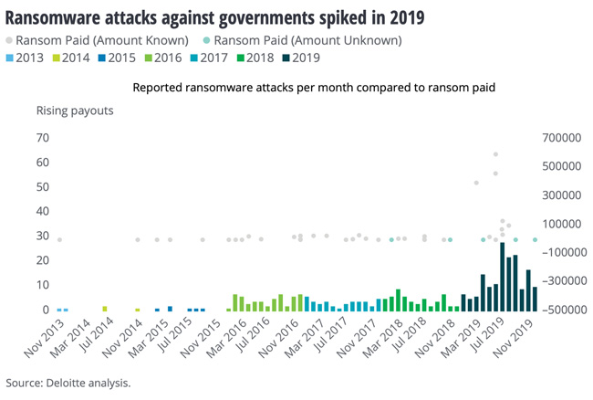 Source:Deloitte analysis.